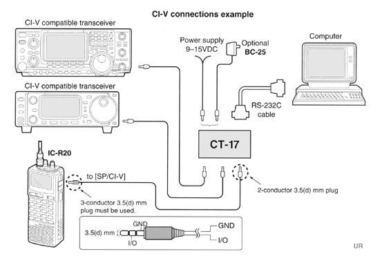 CT-17 Interface