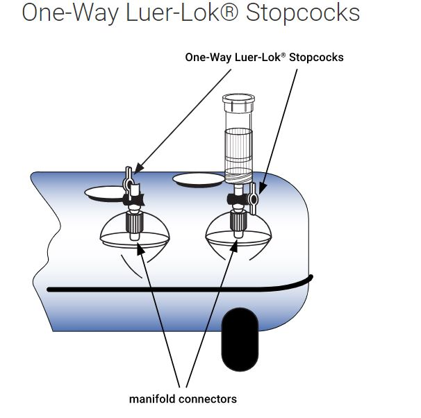 One-Way Luer-Lok Stopcocks