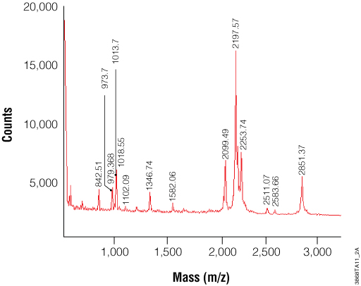 Trypsin Gold, Mass Spectrometry Grade, 100ug